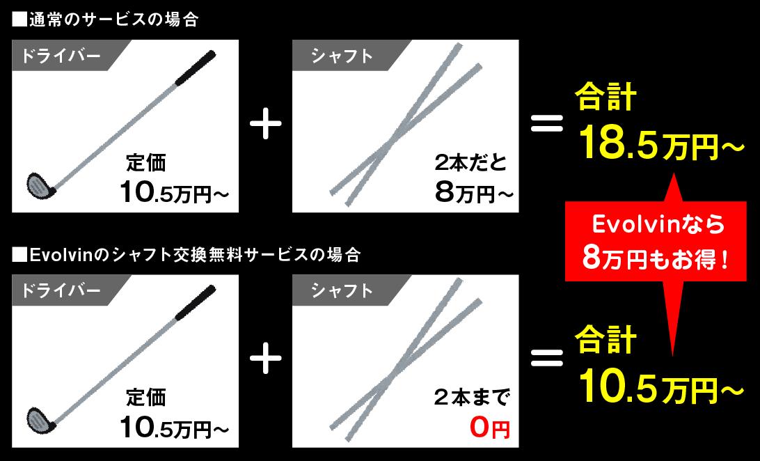 Evolvinなら8万円もお得に!!